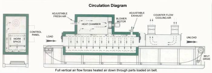 Conveyor Ovens, Indusrtrial Conveyor Ovens, Conveyor Ovens